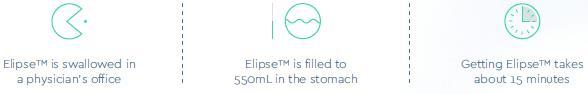 Elipse process infographic