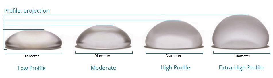 Profile and Projection of Breast Implant sizing and shapes