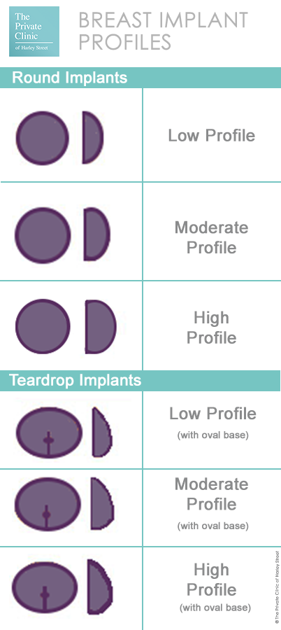 breast implant profiles projection breast enlargement augmentation options sizing